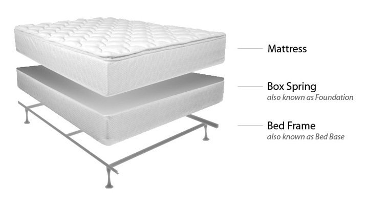 Mattress Box Spring Why Do I Need One